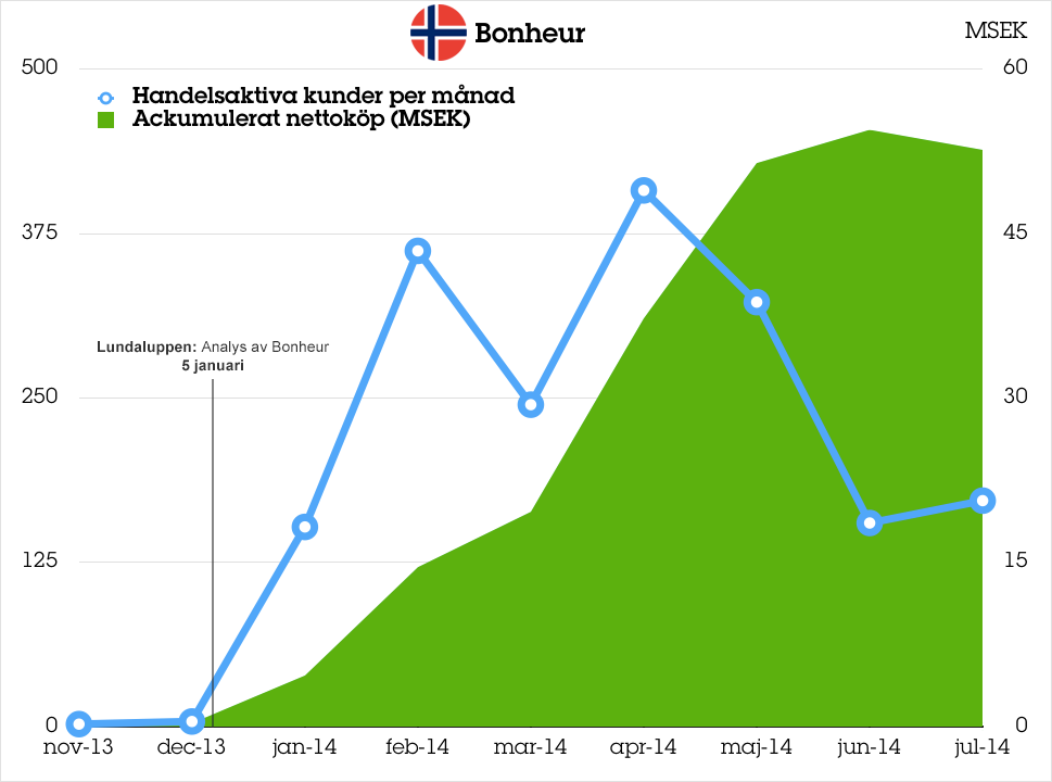 Bonheur_graf