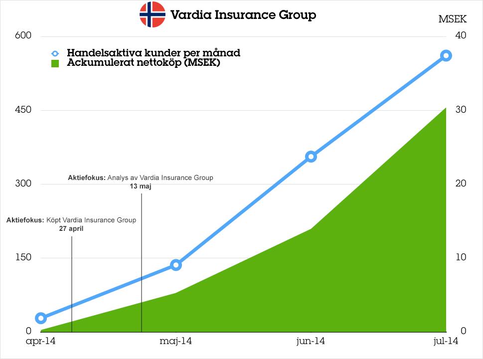 Vardia-Insurance-Group_graf