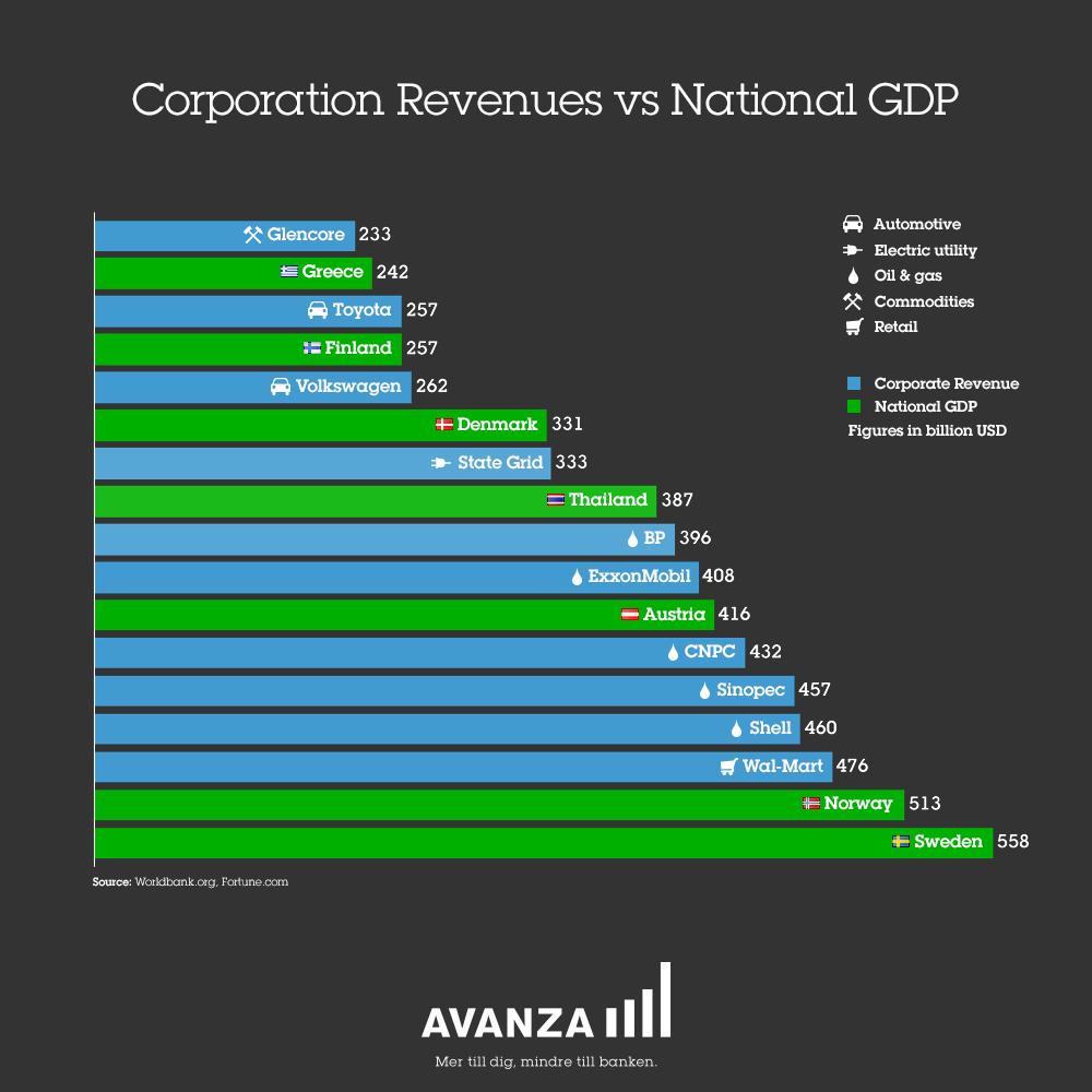 corporation-revenue-vs-national-gdp