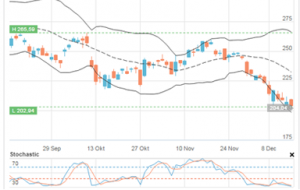 Bollinger Bands & Stochastic