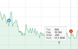 graf_kop_salj_transaktioner