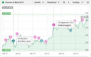 graf_utdelning_rapporter
