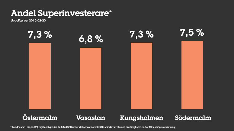 Andel Superinvesterare i de olika stadsdelarna