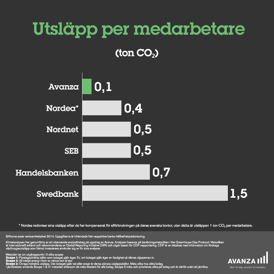 Utsläpp per medarbetare - CO2 (scope 1 & 2*)