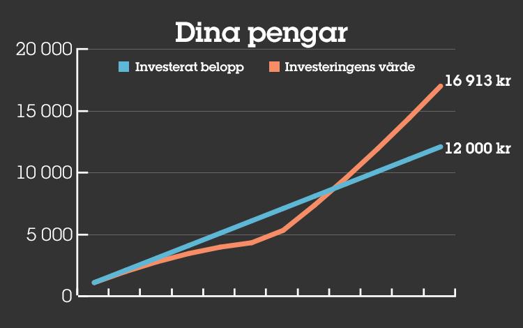 Utvecklingen på din investering