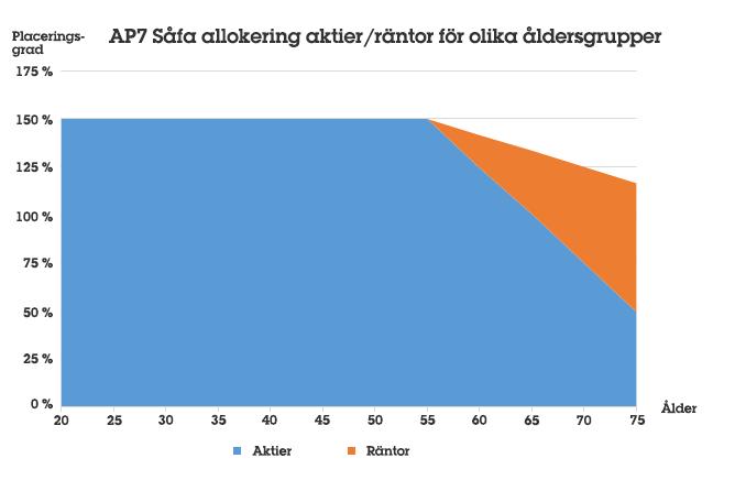 Allokering och placeringsgrad i statens pensionsfond AP7 Såfa