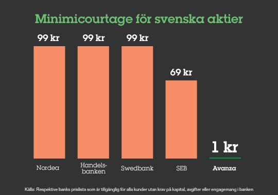 minimicourtage-svenska-aktier1
