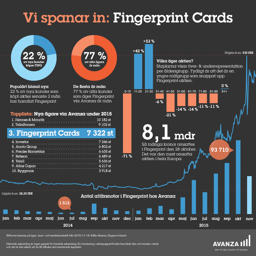 fingeprintcards-infographic15