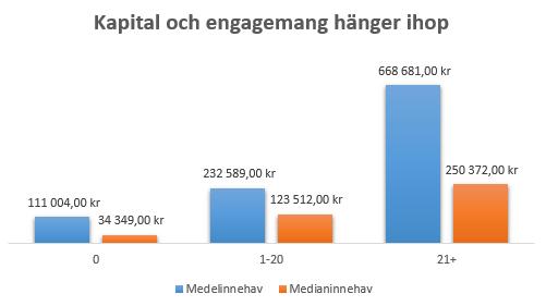 kapital engagemang