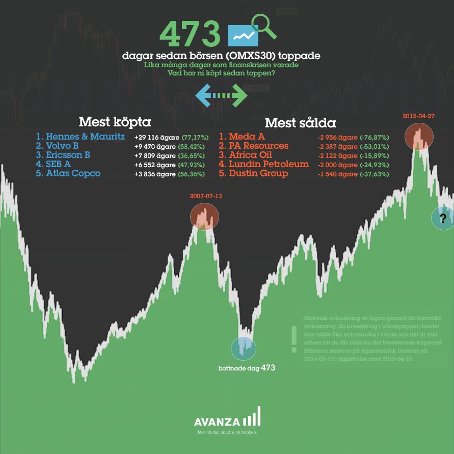 473 dagar sedan börsen toppade2