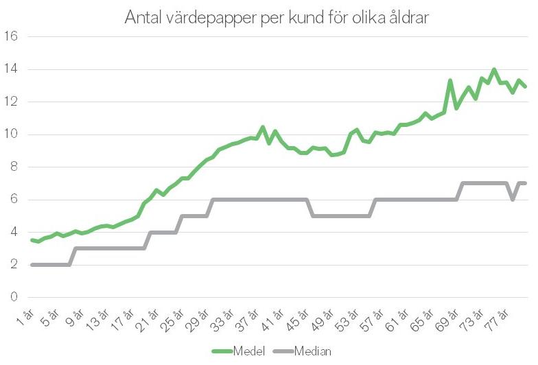 Antal VP per kund och ålder