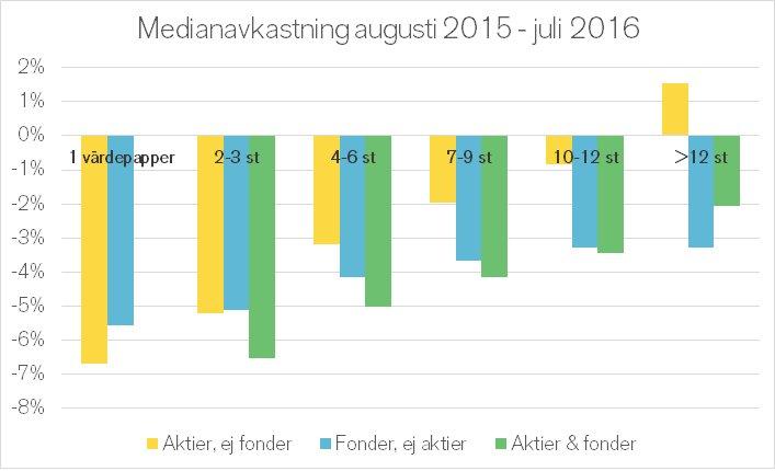 Medianavkastning augusti 2015 till juli 2016