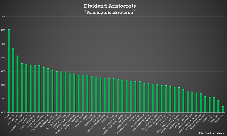 dividend-aristocrats3
