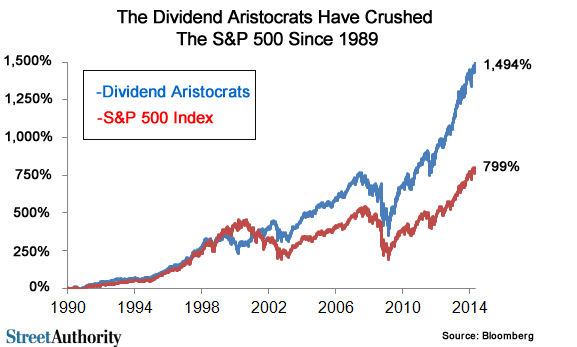 dividend-aristocrats