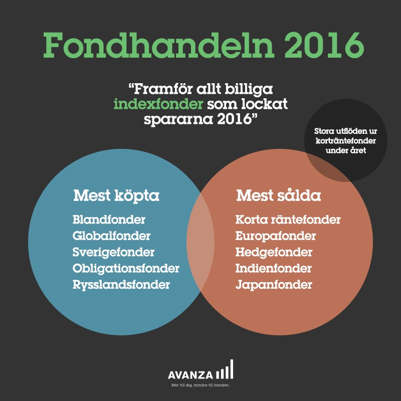 fondhandeln-2016
