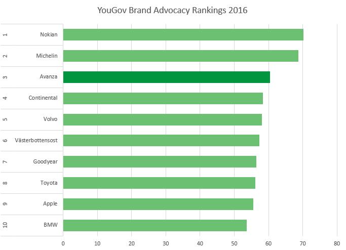 yougov-brand-advocacy-rankings-2016