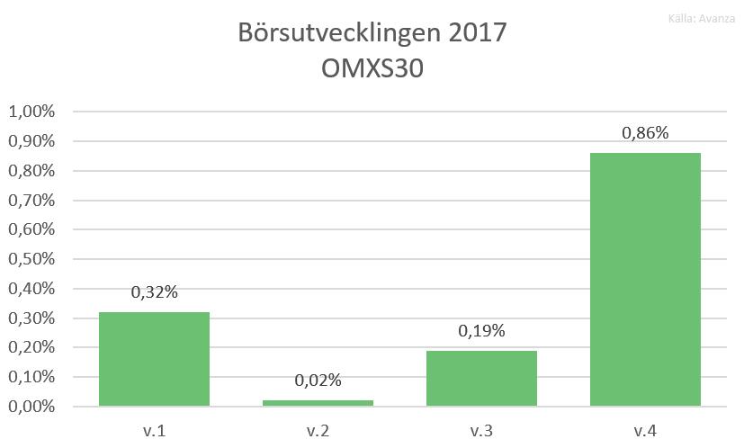 Börsutvecklingen 2017 omxs30